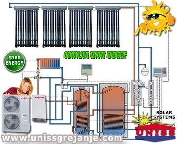SOLARNO GREJANJE - Solarno grejanje kuće - Toplotne pumpe - Solarni sistemi za solarno grejanje kuće